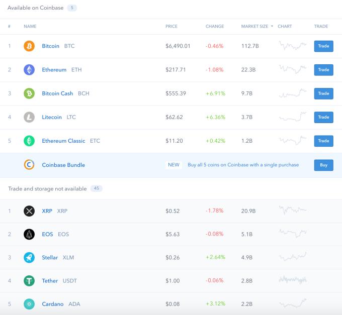 Coinbase запустила сервисы для начинающих биткоин-инвесторов