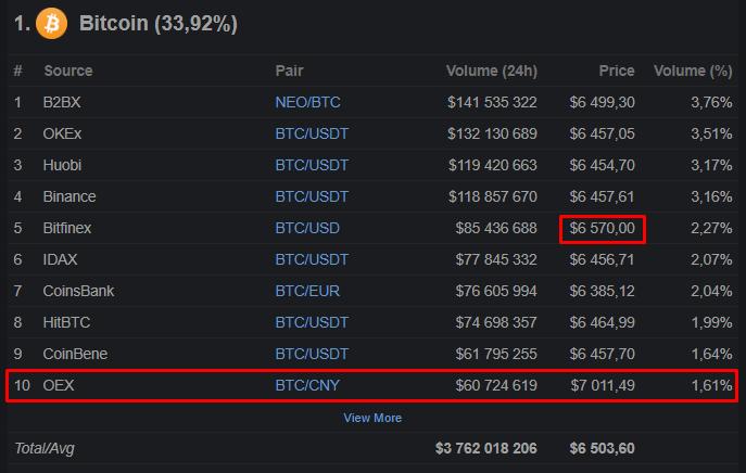 Цена биткоина на Bitfinex вернулась к равновесному значению
