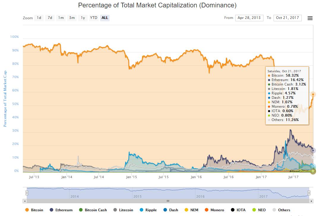 Капитализация биткойна превысила $100 млрд