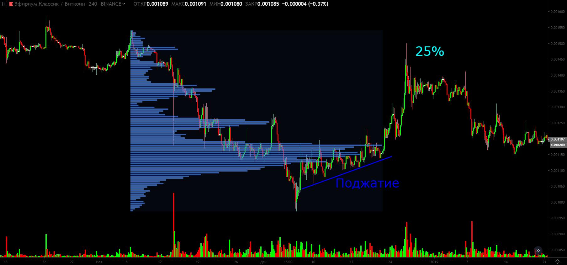 Объемный анализ, или как вычислить крупного игрока на биткоин-рынке