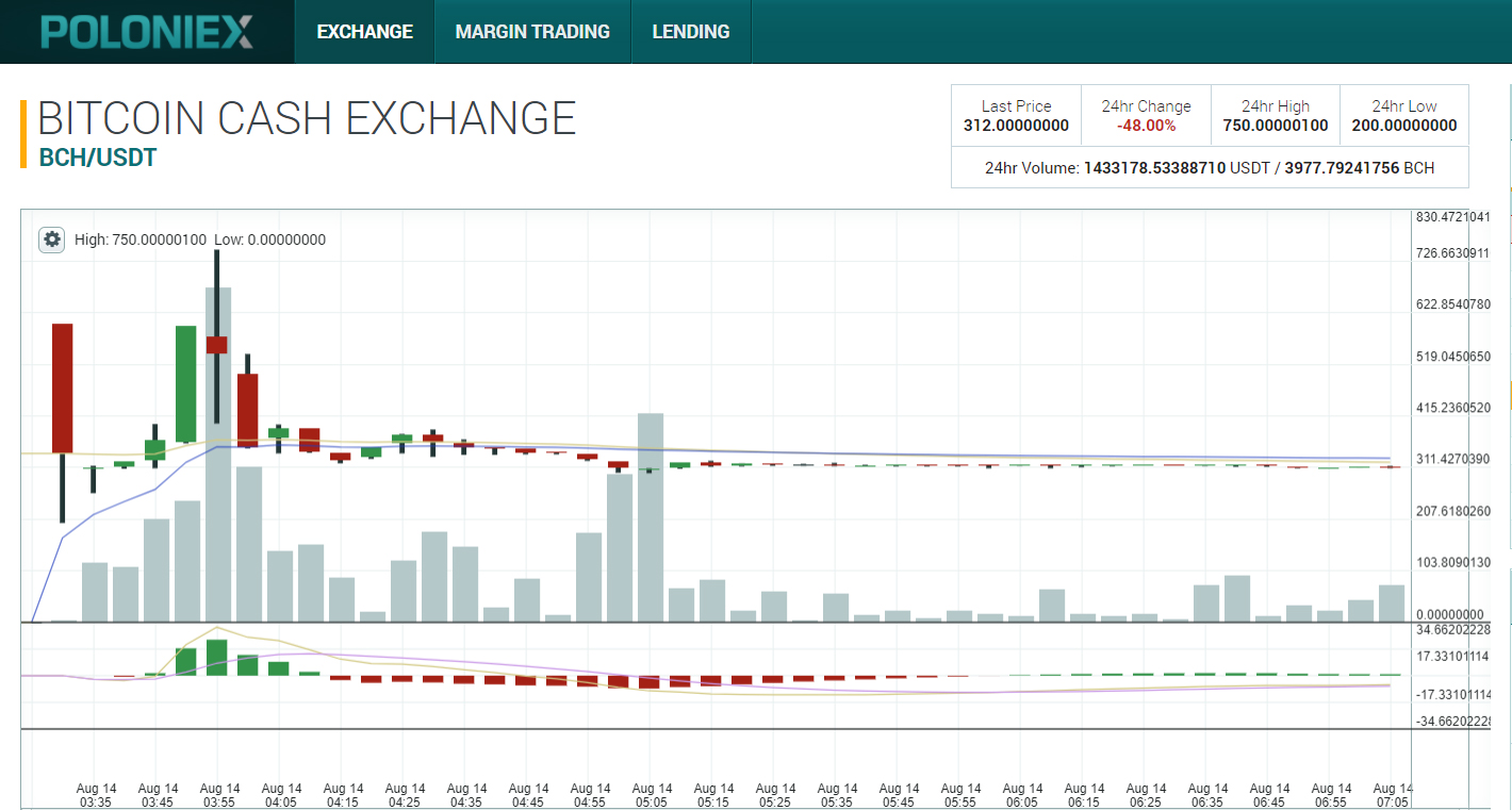 Биржа Poloniex запустила торги Bitcoin Cash