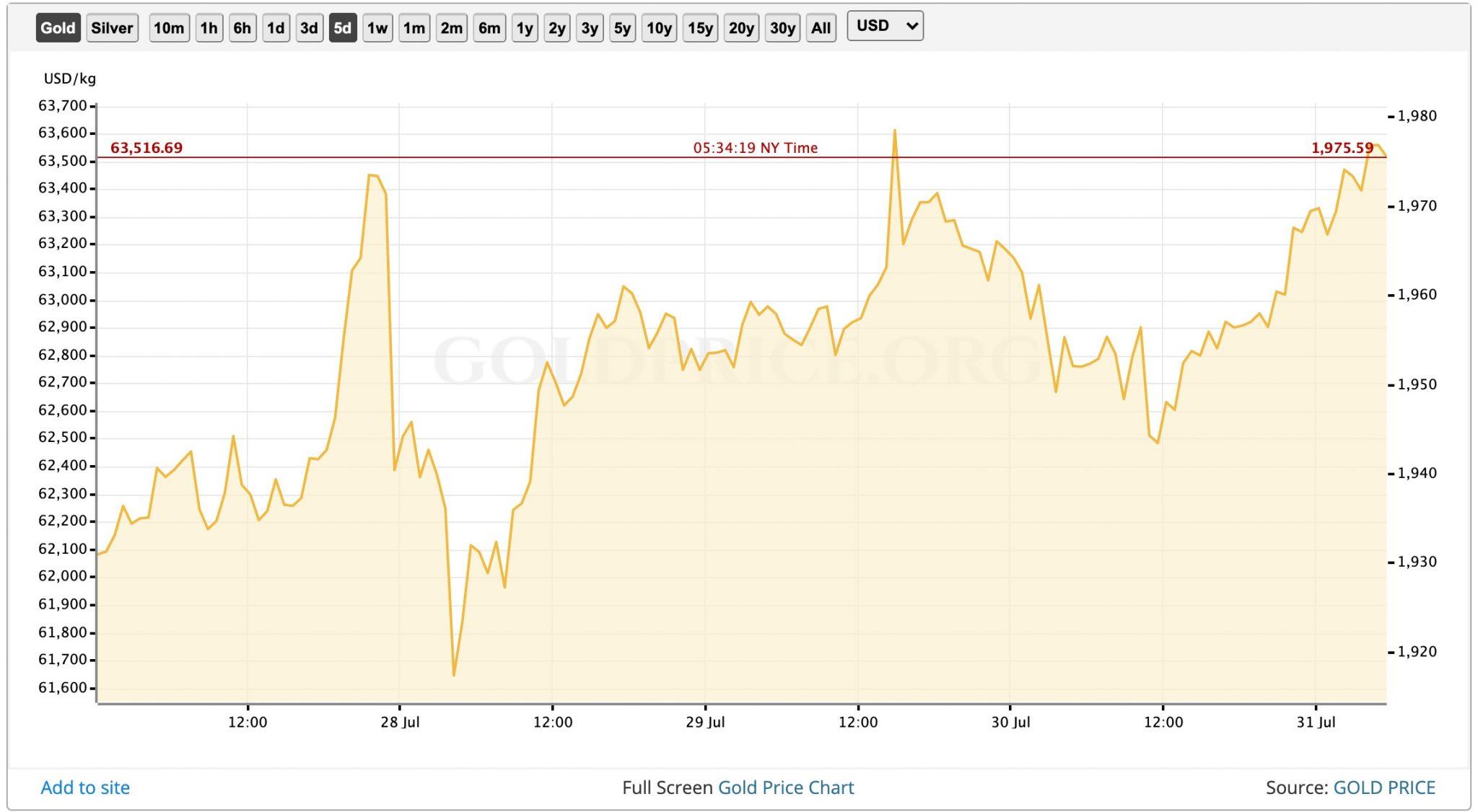Капитализация биткоина достигла 1,62% от общей рыночной стоимости золота