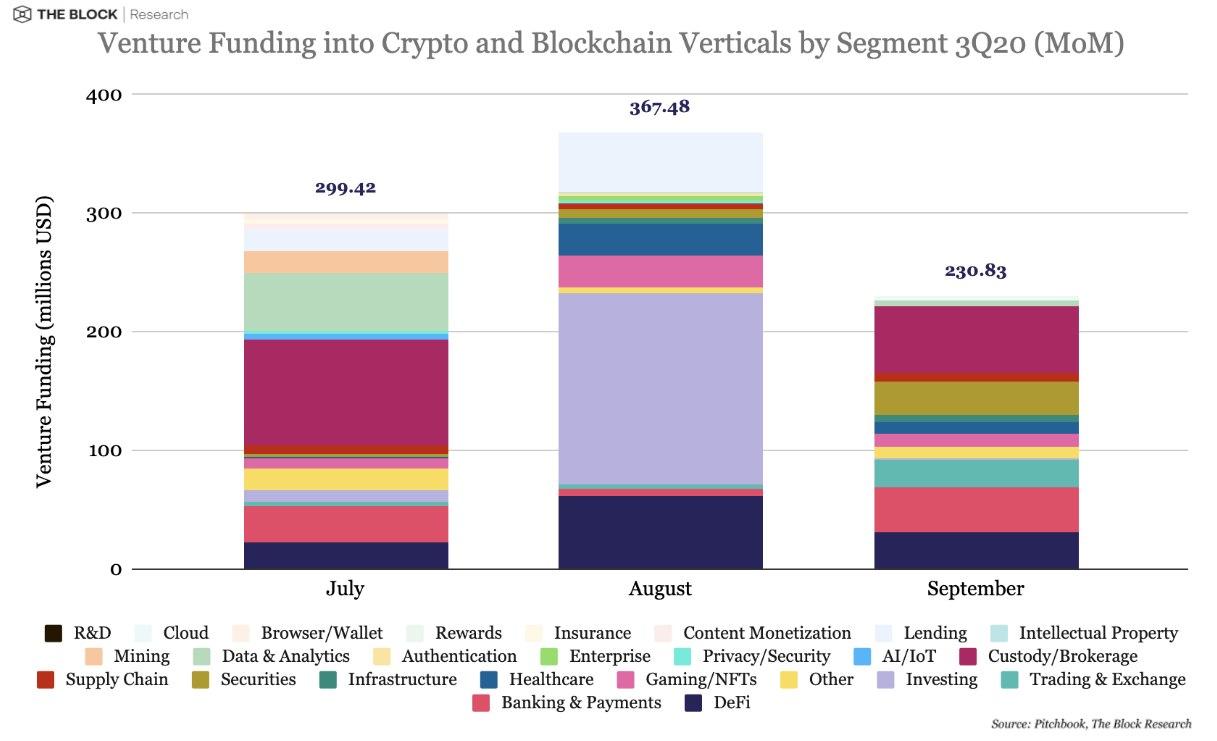 Вестник институционала: мультимиллионеры выбирают биткоин, а криптокомпании привлекли $900 млн