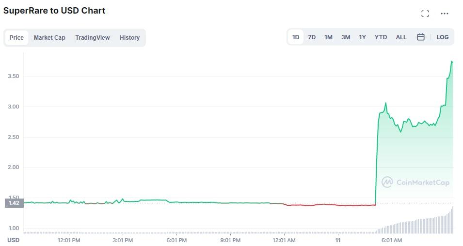 Токен NFT-маркетплейса SuperRare взлетел на 176% на фоне листинга на Binance
