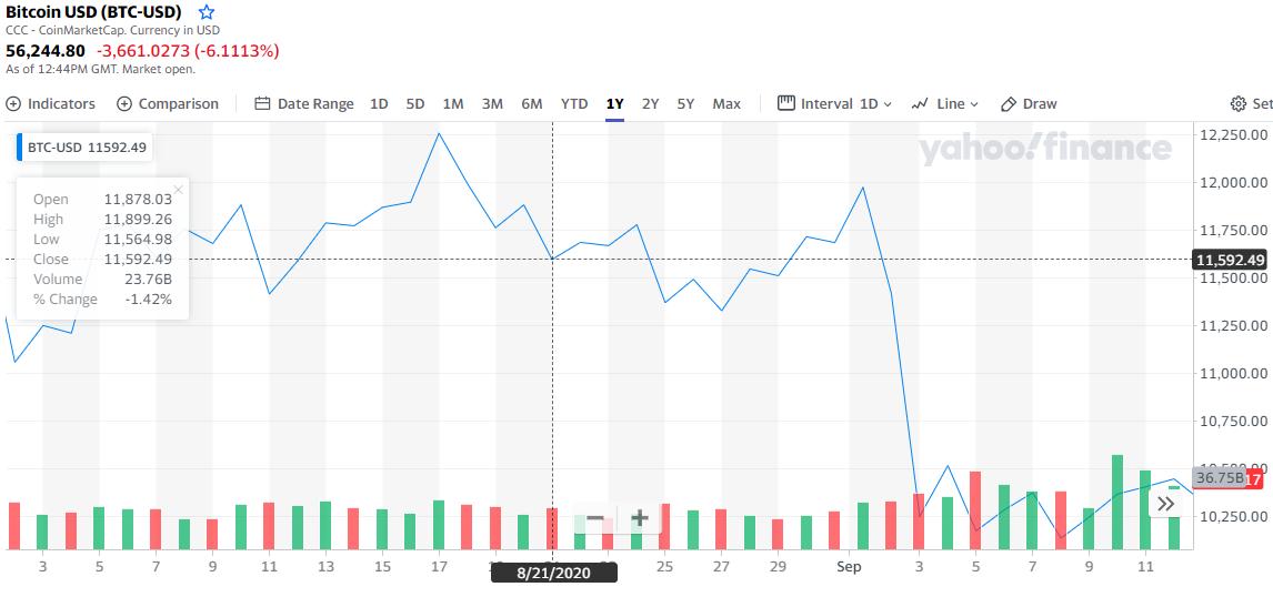 Продавший биткоины ниже $12 000 Дэйв Портной поздравил инвесторов с новым историческим максимумом