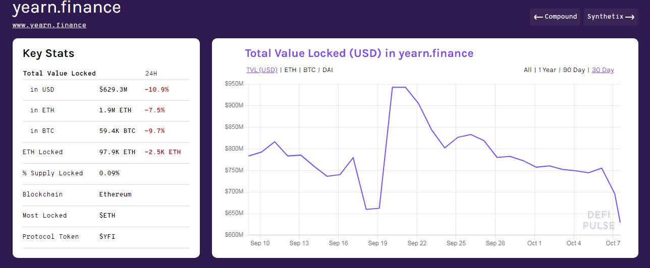 yEarn.Finance готовит обновление хранилища на фоне падения ликвидности