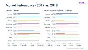 Исследование: в 2019 году объем транзакций dApps достиг  млрд