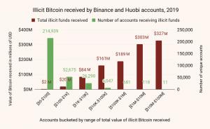 Исследование: в 2019 году преступники отмыли через биржи ,8 млрд в биткоинах