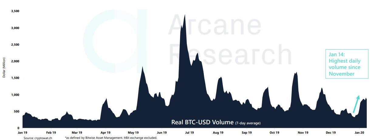 Arcane Research: Крейг Райт и низкая ликвидность спровоцировали памп Bitcoin SV