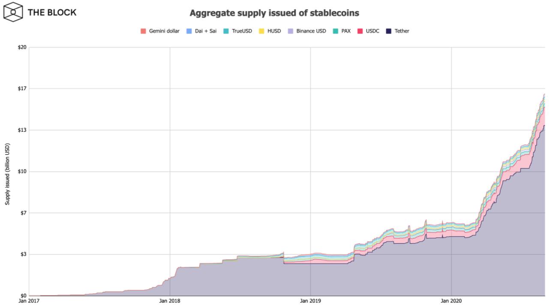 Отчет: ончейн-активность биткоина и Ethereum выросла на 38% в августе