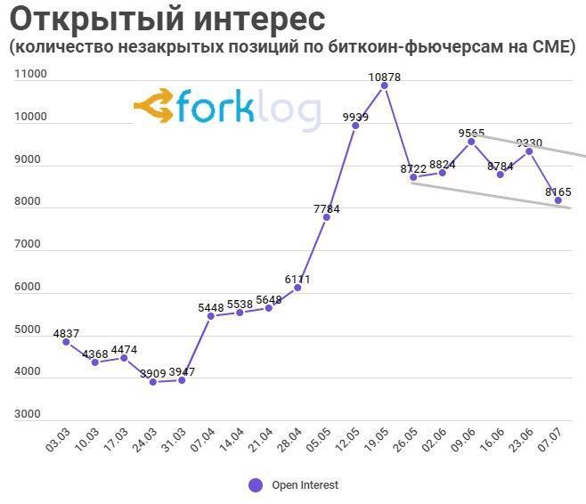 Интерес институционалов к биткоину упал до минимума за пять месяцев