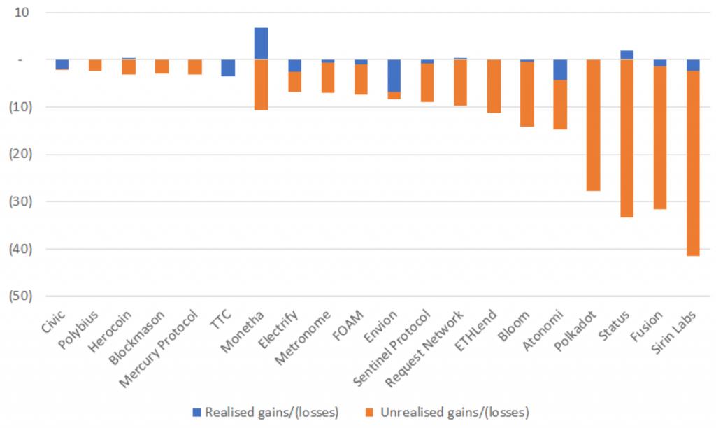 Исследование: ICO-проекты не обрушат цену Ethereum