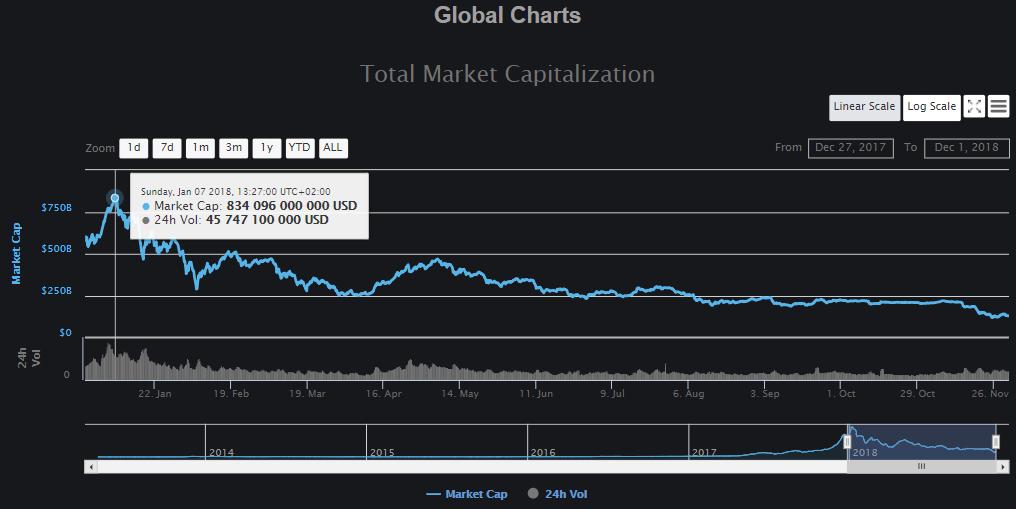 Ноябрь этого года оказался худшим месяцем для биткоина за последние семь лет
