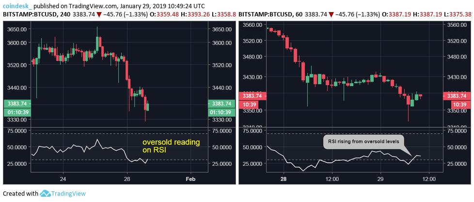 Мнение: цена биткоина может снизиться до отметки 70