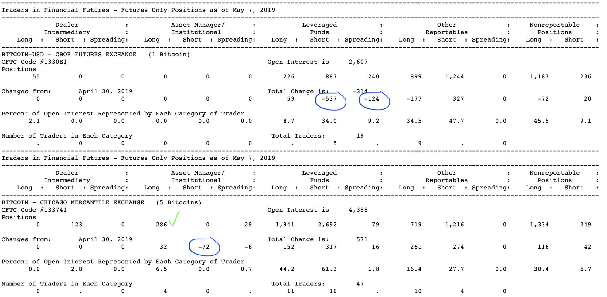Анализ фьючерсных отчетов: быки захватывают криптовалютный рынок
