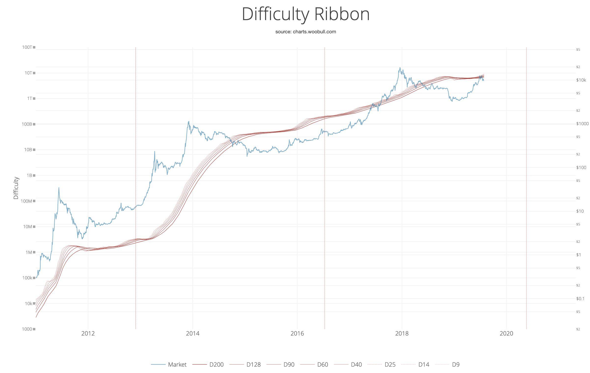 Как определить лучшее время для покупки биткоина с помощью «Ленты сложности»