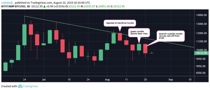 Теханалитик: вскоре цена биткоина вернется к отметкам ниже $10 000