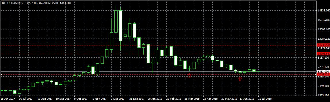 Анализ цены биткоина: оправдаются ли положительные сигналы?