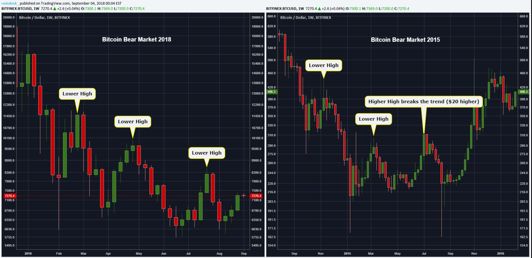 Мнение: отметка 00 положит конец медвежьему тренду биткоина