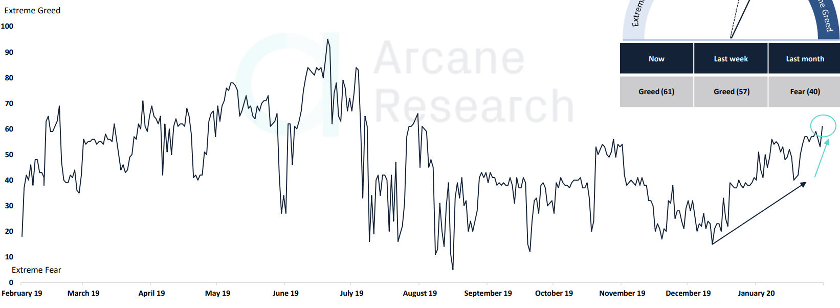 Arcane Research: институциональные и розничные инвесторы уверены в росте биткоина