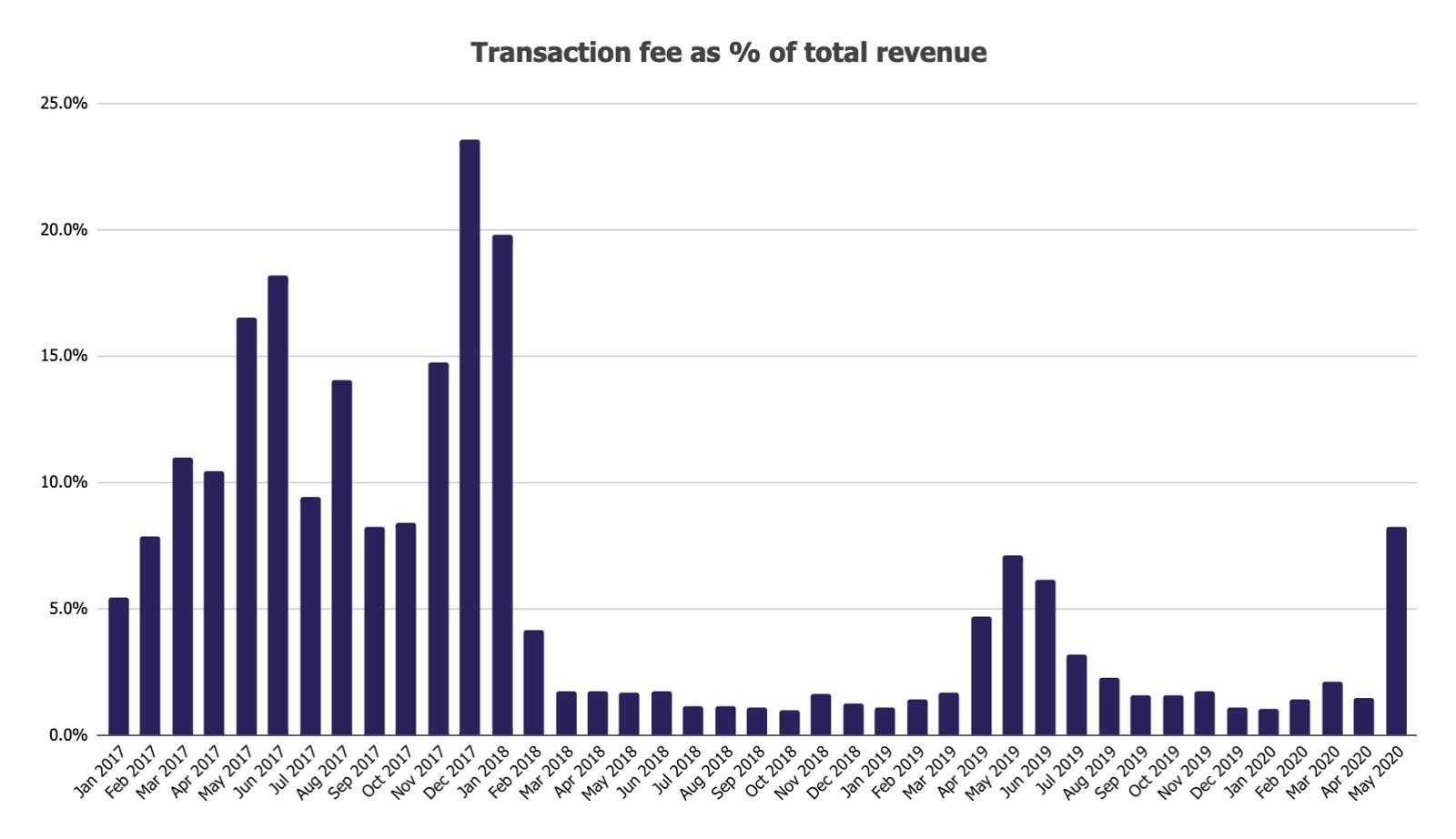 Отчет: ончейн-активность биткоина выросла в мае на 21%
