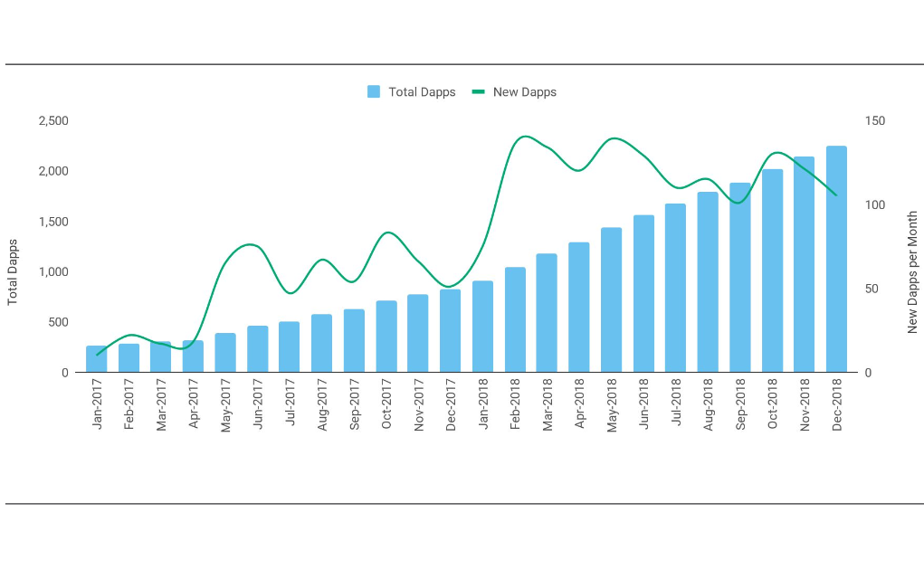 Отчет: в 2018 году объем инвестиций в блокчейн-компании превысил  млрд