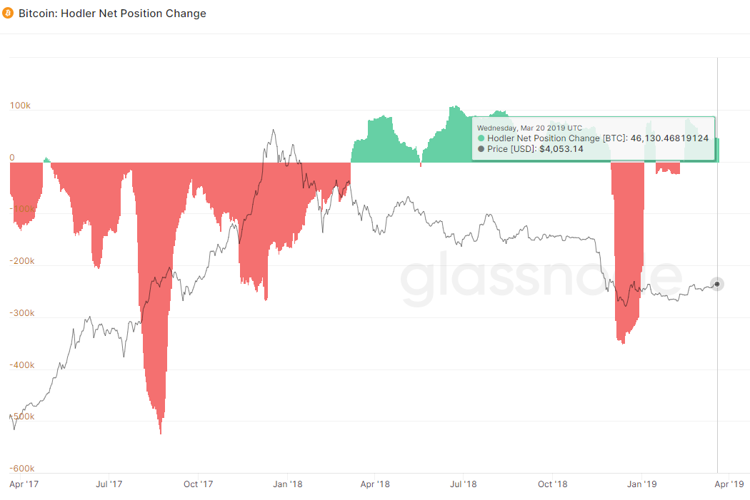 Arcane Research: корреляция биткоина с индексом S&P 500 пошла на спад