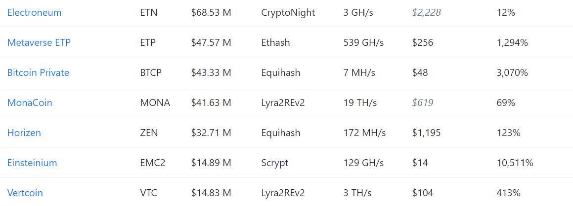Криптовалюта Vertcoin подверглась атаке 51%