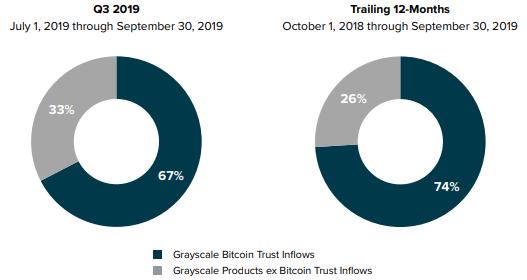В биткоин-фонд от Grayscale Investments вложили $75 млн всего за день
