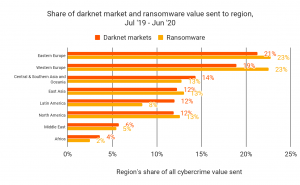 Chainalysis: Восточная Европа лидирует по активности на даркнет-рынках