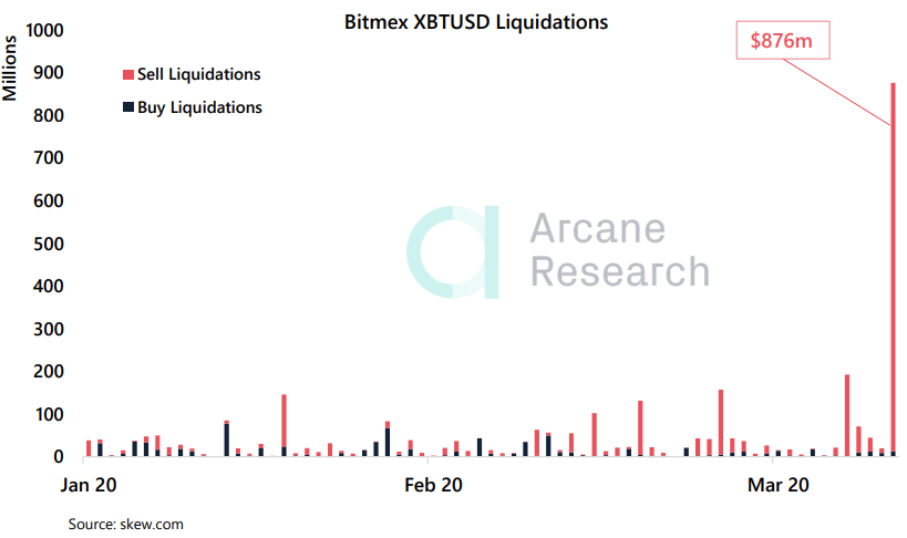 Резкое падение цены биткоина спровоцировало шквал ликвидаций длинных позиций, открытых на бирже Bitmex.
