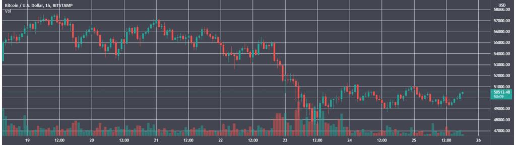 Итоги недели: цена Ethereum обновила максимум, а биткоин провалил уровень $50 000