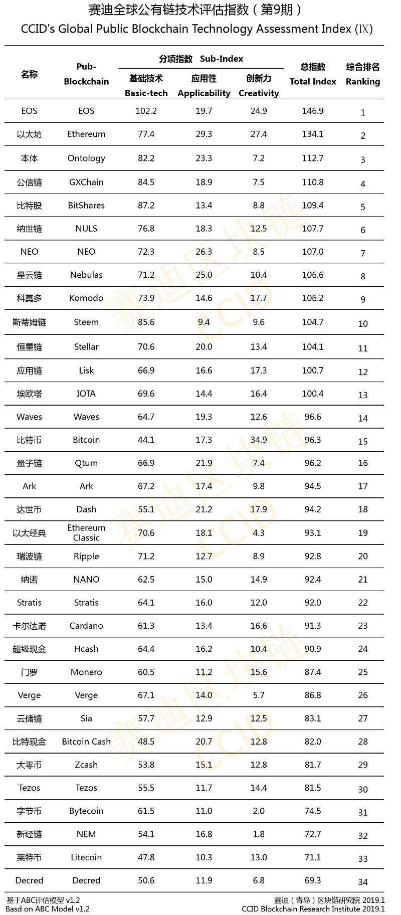 Биткоин снова не смог обойти EOS и Ethereum в китайском рейтинге криптовалют