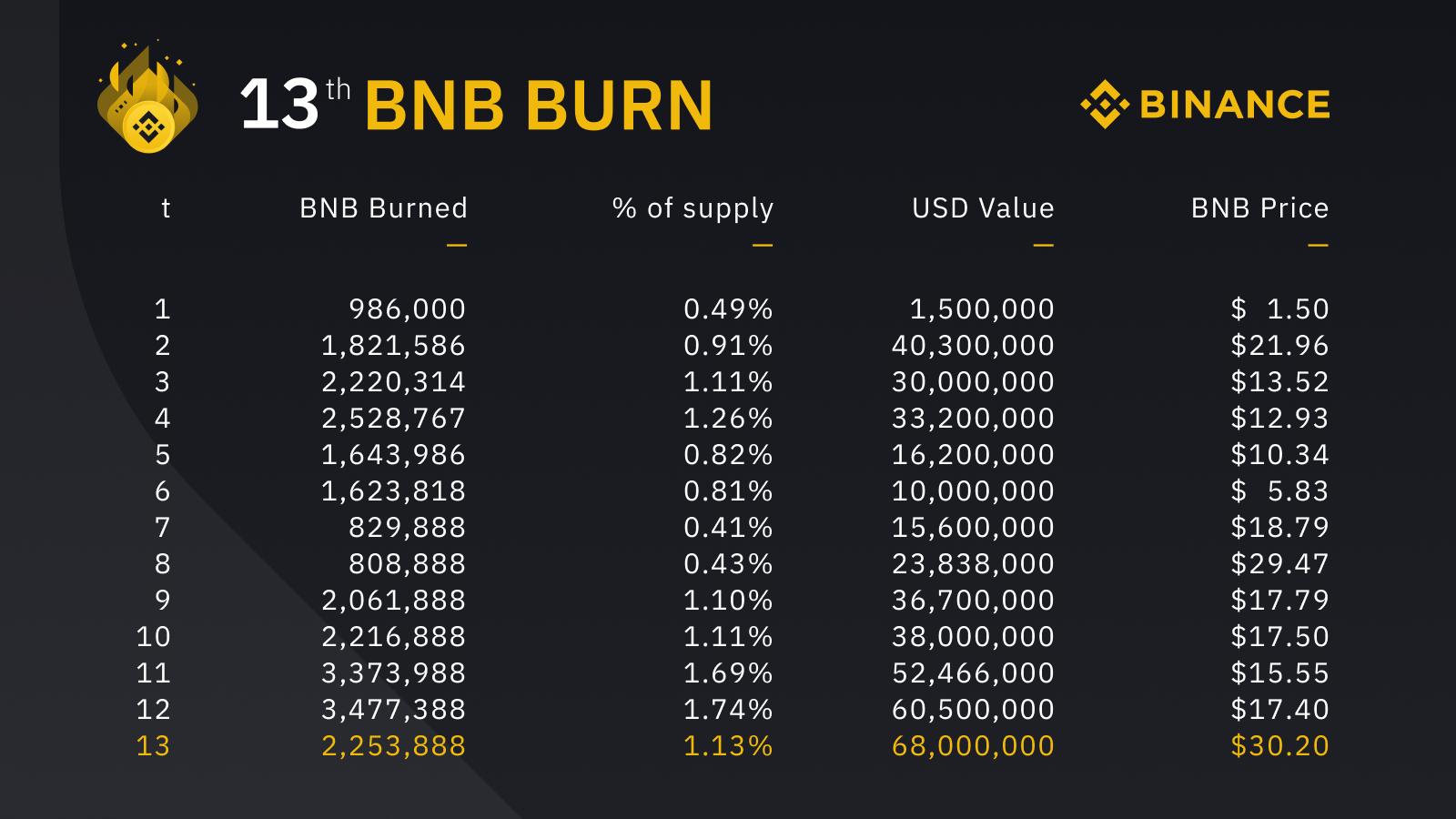 Binance осуществила крупнейшее сжигание токенов BNB в фиатном эквиваленте