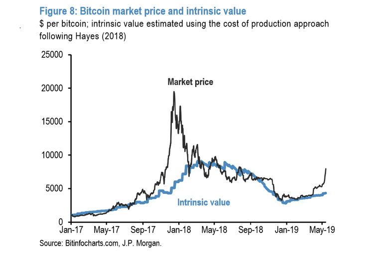 JPMorgan: цена Bitcoin превысила внутреннюю стоимость криптовалюты