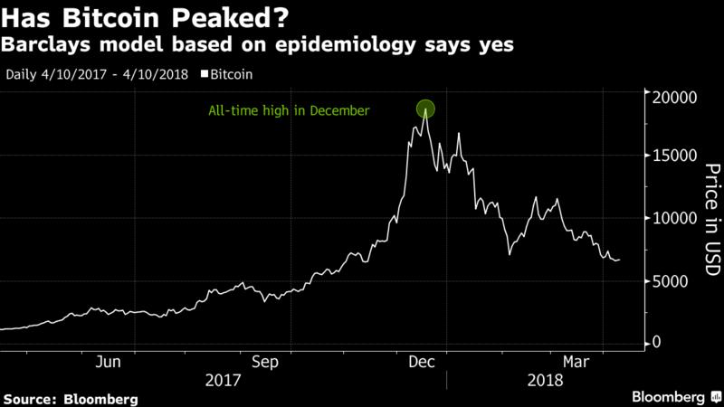 Аналитики Barclays сравнили ценовые движения биткоина с распространением вирусных инфекций