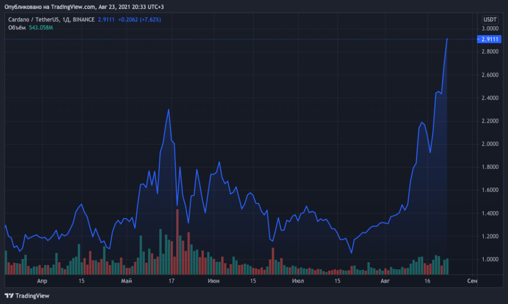 Цена Caradano обновила максимум на отметках выше $2,8