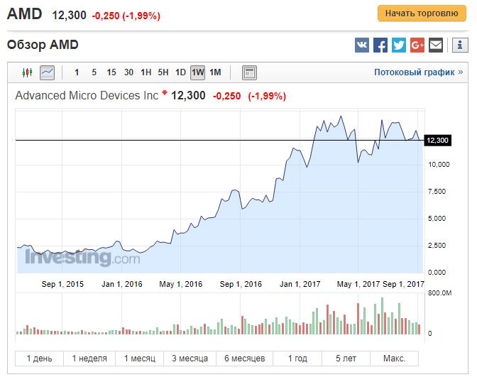 Аналитик: майнинг криптовалют толкает вверх курсы акций AMD и Nvidia