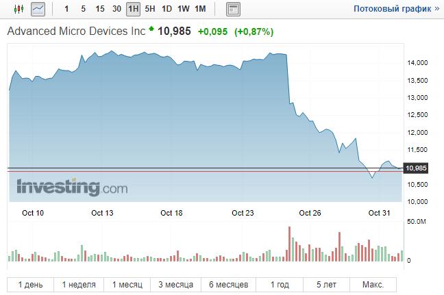 AMD: майнинг не является долгосрочным драйвером роста