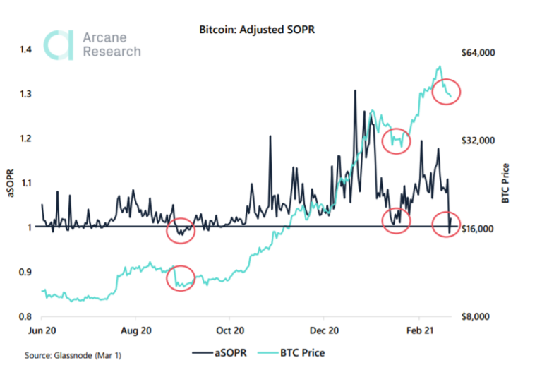 Arcane Research: ончейн-метрики биткоина сулят возврат к историческому максимуму