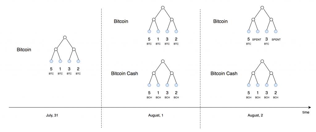Как получить свои монеты Bitcoin Cash, если вы этого еще не сделали