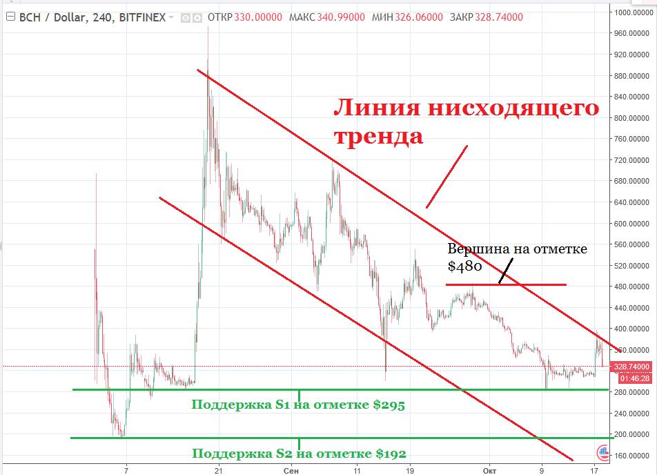 Анализ цены Bitcoin Cash: попытка прорыва