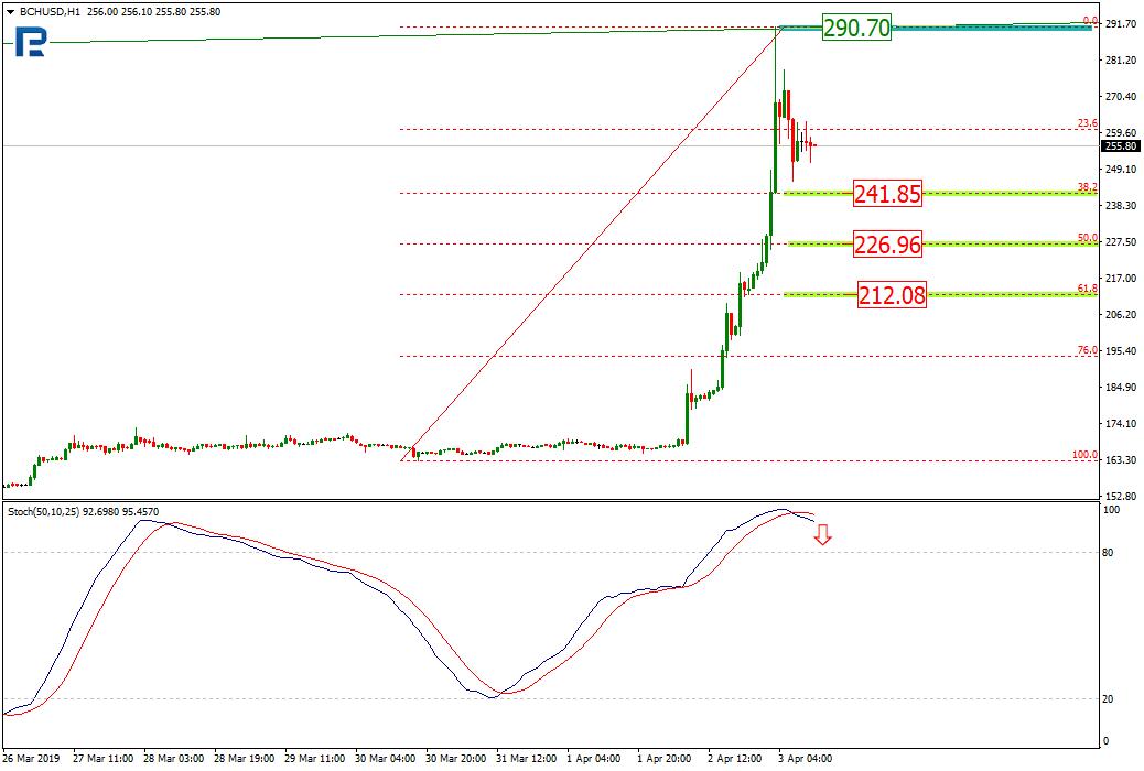 Анализ цен криптовалют: период коррекции, вероятно, завершен