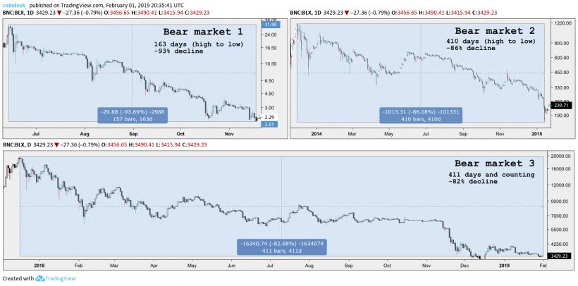 Текущий медвежий рынок стал самым продолжительным в истории биткоина