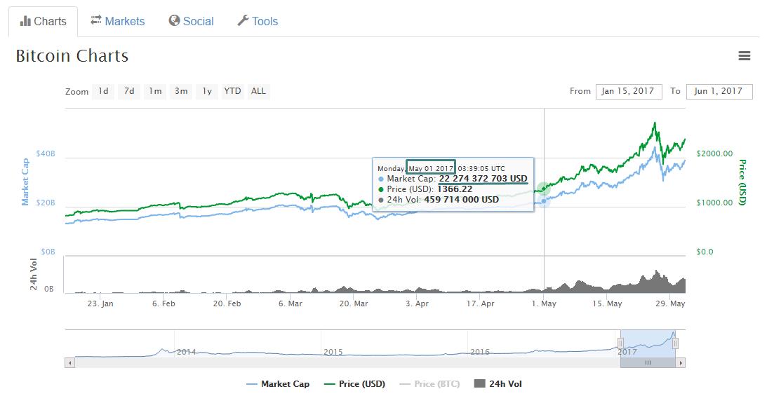 Капитализация Ethereum превысила $20 млрд