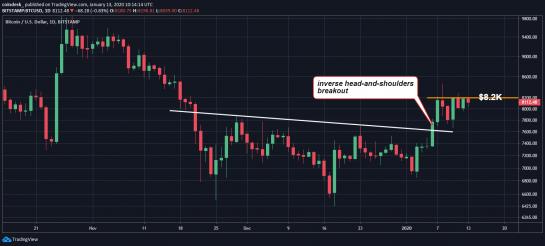 Теханалитик: для продолжения ралли цене биткоина нужно пройти уровень 00