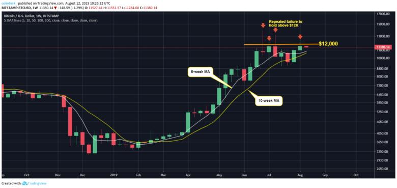 Теханалитик: биткоин рискует упасть ниже $11 000. В Goldman Sachs же считают это хорошей возможностью