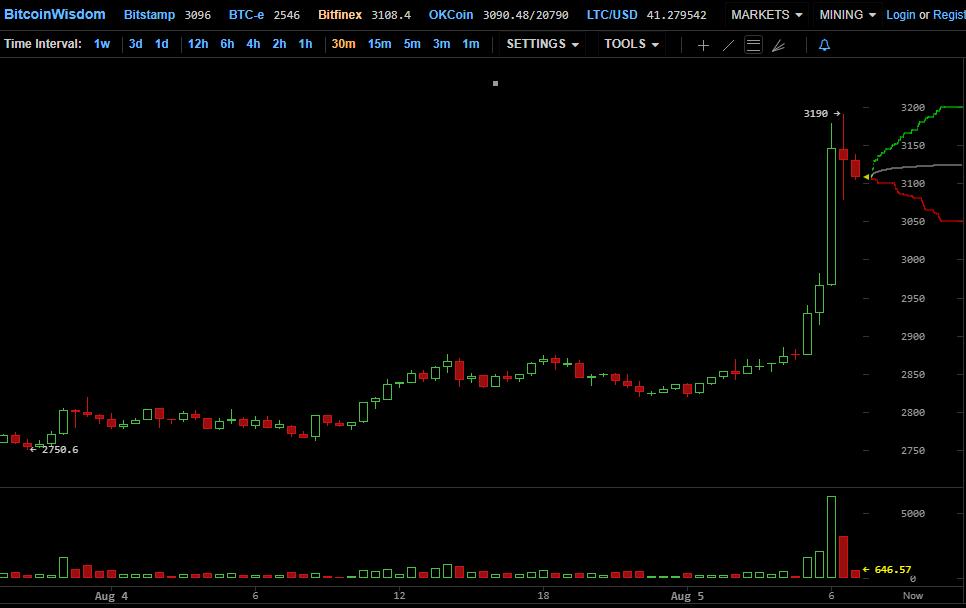 Почти $6000: цена биткоина обновила исторический максимум