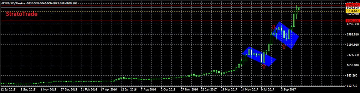 Анализ цены биткоина: в ожидании Bitcoin Gold