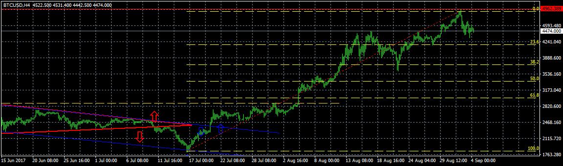 Анализ цены биткоина: почему последовало резкое снижение?